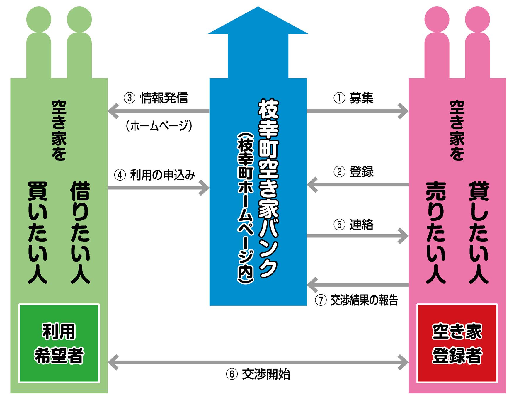 ../common/img/content/「枝幸町空き家バンク制度」ご登録・ご利用の流れ